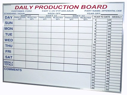 Production Schedule Board